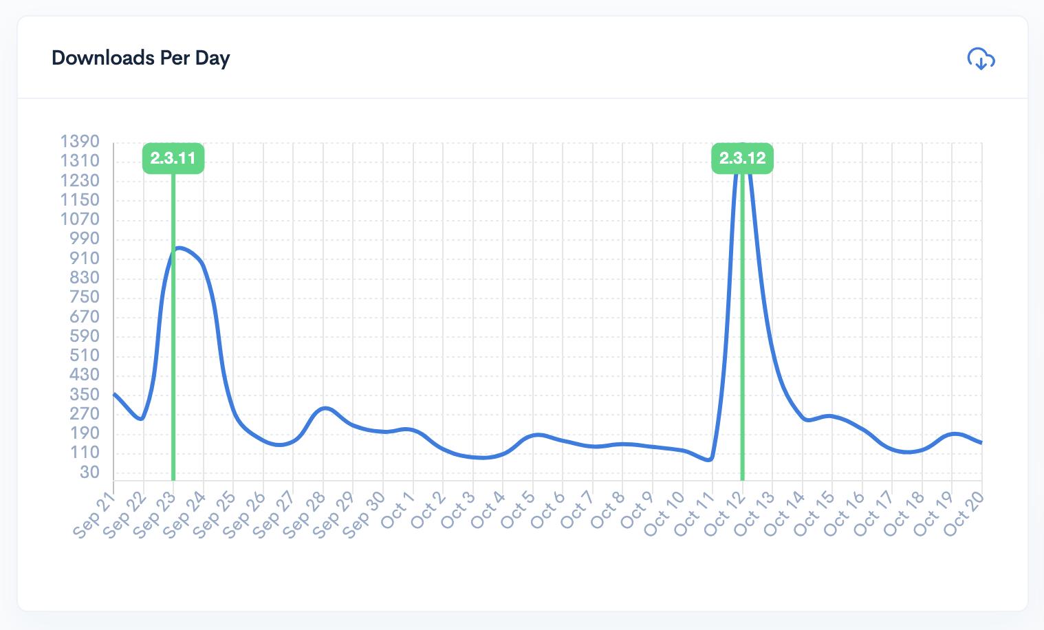 Plugin Downloads Per Day Line Chart