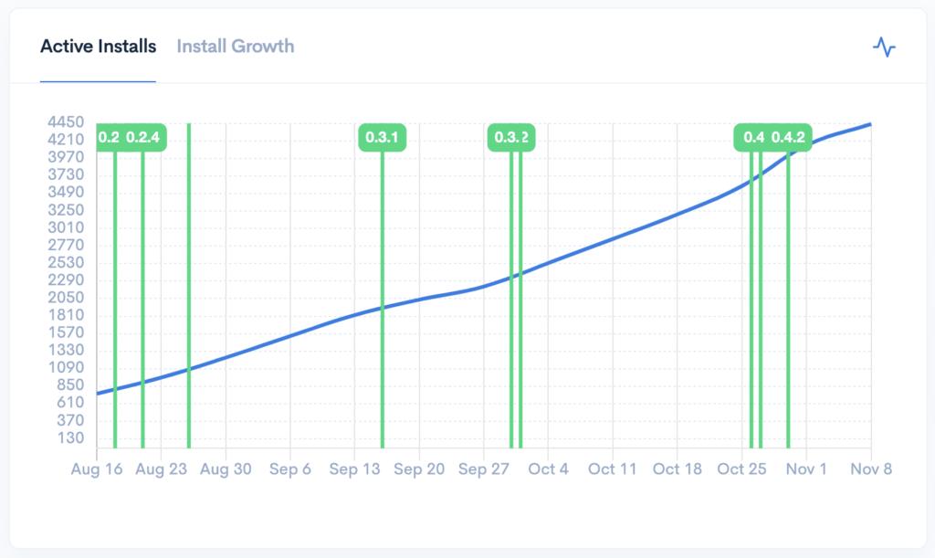 Estimated True Active Installs chart screenshot