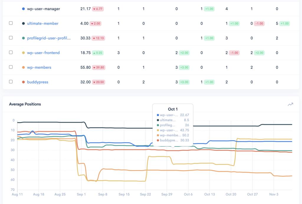 Plugin Rank WordPress plugin competitor chart for average positions