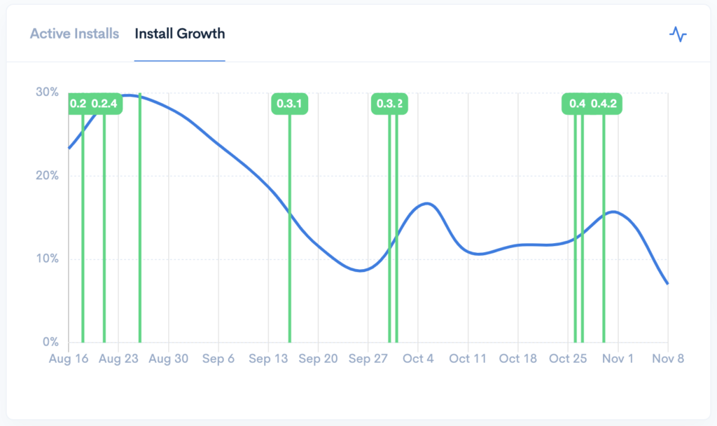 Plugin Rank install growth chart for a WordPress plugin