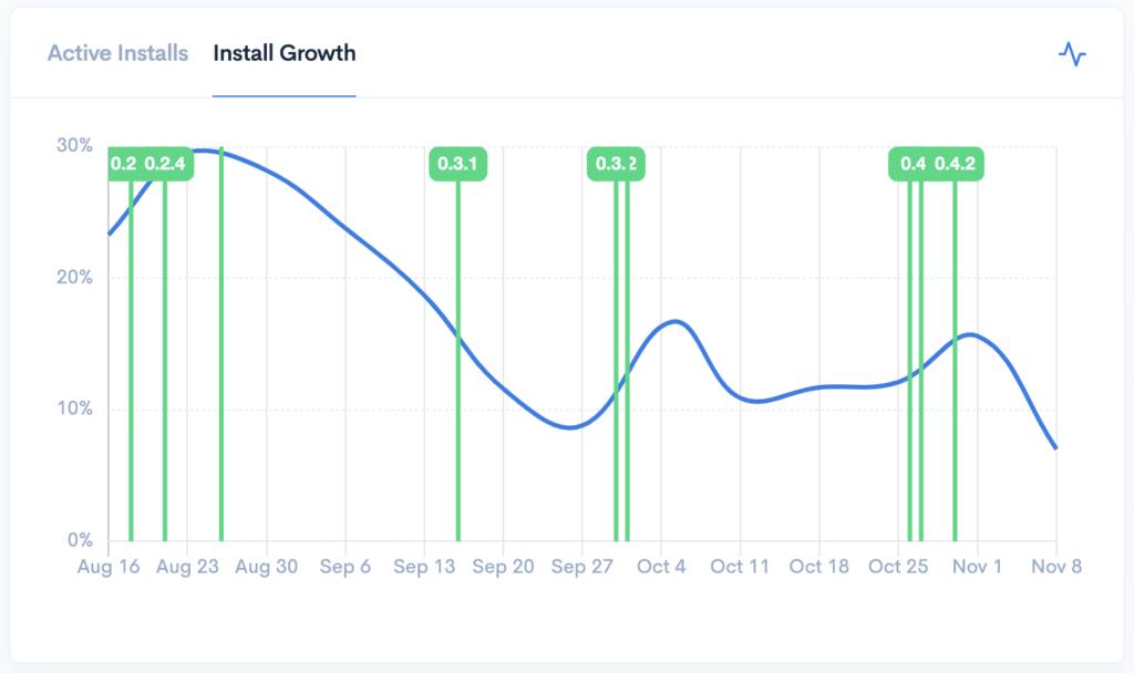 Plugin Rank install growth chart for a WordPress plugin